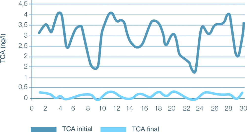 Grafico TCA Thor technology
